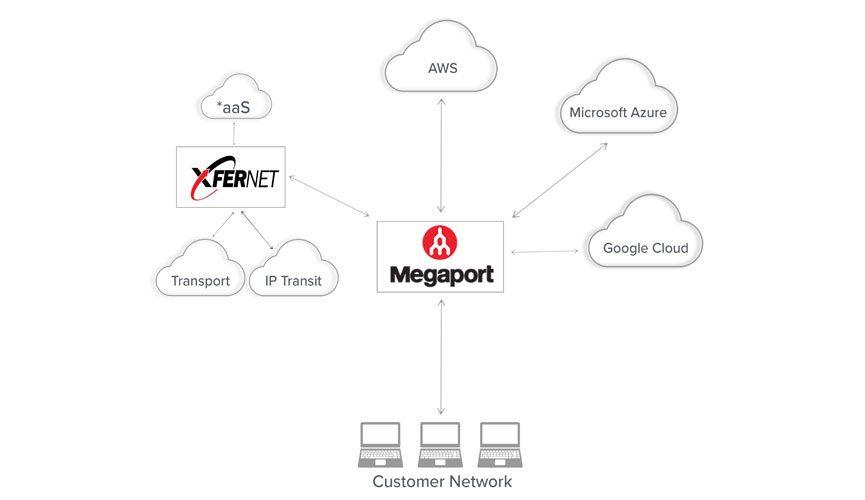 megaport+xfernet diagram