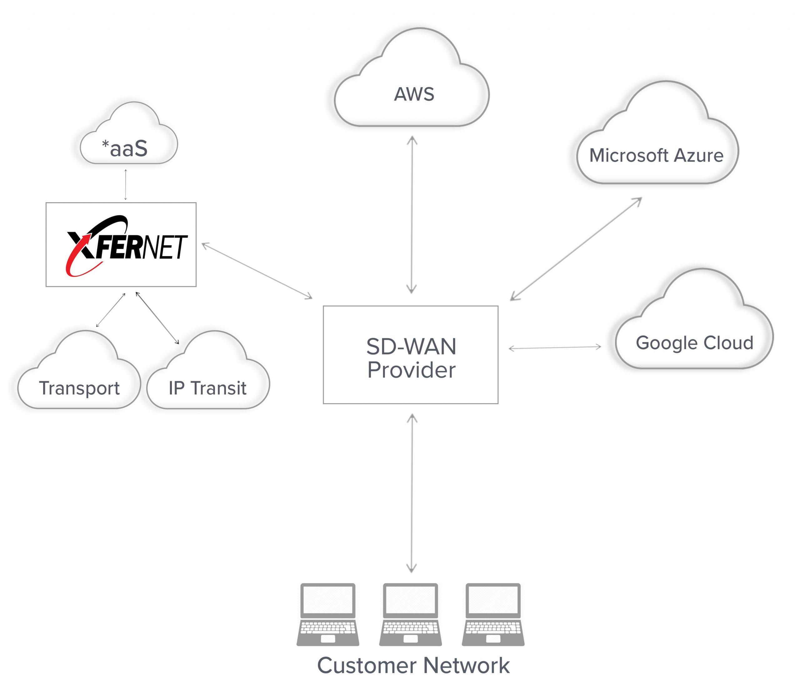 SD-WAN + Xfernet IP Transit Service